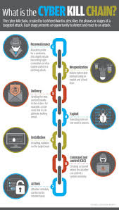 Cyber Kill Chain What Is The Cyber Kill Chain Infographic Cybersecurity