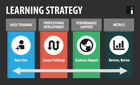 Training Strategy Do You Have A Learning Strategy Inno Versity