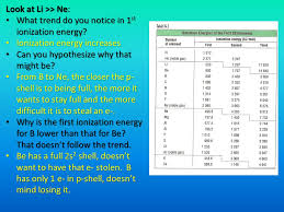 Chapter 14 Periodic Trends - ppt download