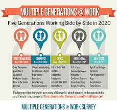 Generations At Work Chart What Does Five Generations In The Workforce Mean To You