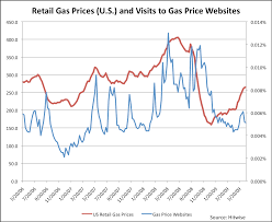 Matter Of Fact Gas Pump Prices Chart Average Gas Prices In The U