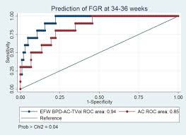 Bpd Chart Week By Week Fractional Fetal Thigh Volume In The Prediction Of Normal