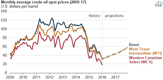 Western Canadian Select Crude Oil Price Chart Canadian Oil Production Expected To Increase Despite Lower