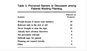 Sample Advance Directive Form Amazing Advance Directives For Medical Care A Case For Greater Use NEJM