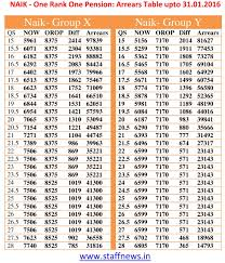 One Rank One Pension Orop Scheme Orop Central
