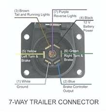 e ford trailer wiring fundacaoaristidesdesousamendes com e ford trailer wiring ford f trailer wiring wiring hitch wiring harness diagram awesome how to