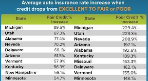 credit score influences auto insurance rates in michigan more than any other state