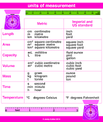 Unit Of Measurement A Maths Dictionary For Kids Quick