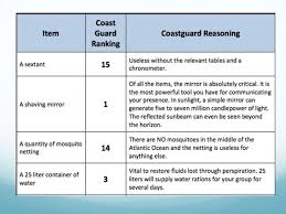Lost At Sea Ranking Chart Coast Guard Lost At Sea Ranking Chart Coast Guard Www