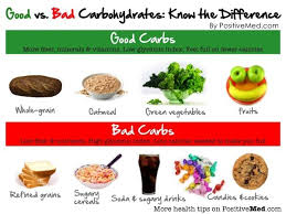 Athletic Food Chart Pin On Specialfoodops