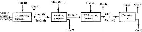 The Flow Chart Below Shows A Sequence Of Reactions Starting
