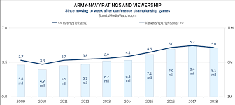 Navy Pay Chart 2010 Army Navy Ratings Down But Strong On Cbs Sports Media Watch