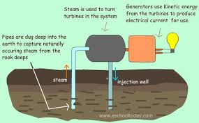 renewable vs nonrenewable energy resources how underground heat turns to energy 3