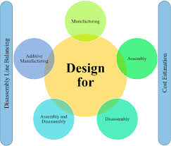 Product Design For Manufacture And Assembly Boothroyd Design For Manufacturing And Assembly Disassembly Joint