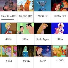 Disney Movie Chart Disney Movie Timeline Chart Every Disney Movie Disney