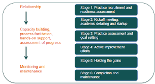 Recruitment Agency Process Flow Chart Module 3 An Overview Of The Facilitation Process Agency
