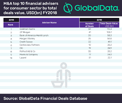 Goldman Sachs Tops Globaldatas Global M A Financial Adviser