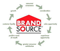 brand source appliance. Beautiful Brand Members Conduct Their Business Without Interference And Have Access To A  National Weekly Update Newsletter Appliance Report Electronics  And Brand Source I