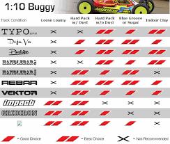 Aka Rc Tire Tread Compounds Guide Aka Track Tire Database