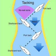 Sailing Wind Chart Tacking A Sailing Boat Safe Skipper Boating Safety