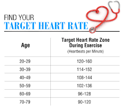 Regular Resting Heart Rate Chart Pulse Rate Know It All