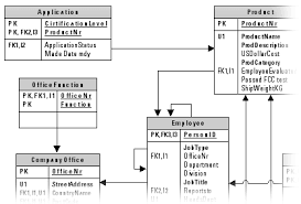 Relational Data Modelling Create A Database Model Also Known As Entity Relationship Diagram