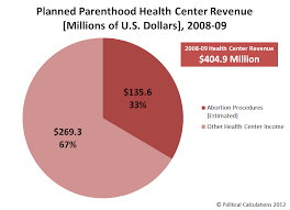 Political Calculations The Core Business Of Planned Parenthood