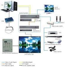 sonos system wiring diagram images system diagrams together jandy aqualink control panel wiring