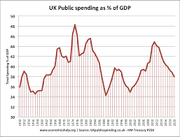 Federal Spending As A Percentage Of Gdp Historical Chart Uk Government Spending Real And As Of Gdp Economics Help