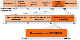 Инфракрасное излучение Реферат Принцип действия инфракрасного излучения