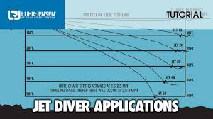 Fish Seeker Depth Chart Proper Application And Rigging Of Luhr Jensen Jet Divers Lj Tech Tips