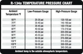 Competent 134a Pressure Temp Chart Air Conditioning Freon