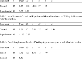 t test results of control and experimental group participants on  table 1 t test results of control and experimental group participants on writing achievement