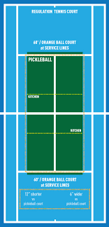 pickleball court size between a pickle and a hard place colorado tennis news