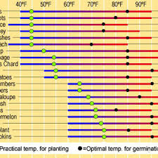 Flower Seed Germination Time Chart When Is It Warm Enough To Plant Gardeners Supply