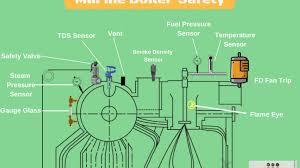 Steam Boiler Design Pdf Understanding Boiler Safety On Ships Common Risks And