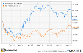 Sppi Stock Chart Why Spectrum Pharmaceuticals Inc Is In The Red Today The