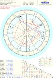 The Birth Chart Of Pope Francis The Future Of Catholicism