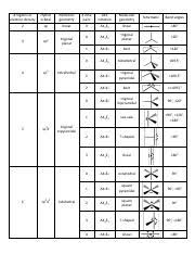 Vsepr Summary Table Regions Of Electron Density Hybrid