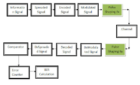 block diagram for wcdma system download scientific diagram block diagram powerpoint at Block Diagram