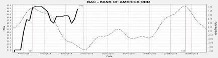Bac Stock Chart Stocks This Week Buy Bank Of America And Biogen