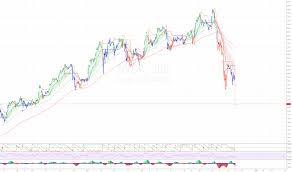 Nvda Stock Price And Chart Tradingview Uk