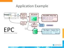 Sequence Diagram Visio Software Architecture Diagram Visio Michaelhannan Co