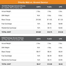 Fedex Ground Rates Chart Priority Mail Vs Ground Service Online Shipping Blog Endicia