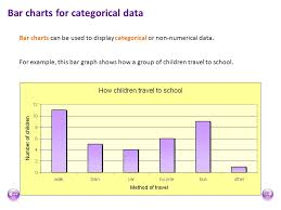 Categorical Data Charts Mal 001 Bar Graphs And Pie Charts Ppt Video Online Download