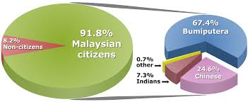 Ethnic Makeup Of Malaysia Makeupview Co