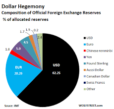 Dollar Vs World Currencies Chart Us Dollar Refuses To Die As Global Reserve Currency But