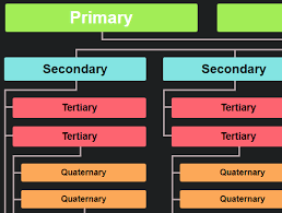 Responsive Hierarchical Organization Chart In Pure Css Css