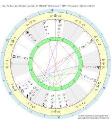 Birth Chart Sun Yat Sen Scorpio Zodiac Sign Astrology