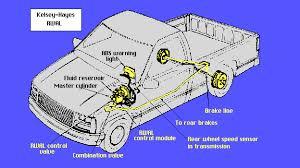 kelsey hayes rwal antilock brakes kelsey hayes rwal rear wheel antilock brake system
